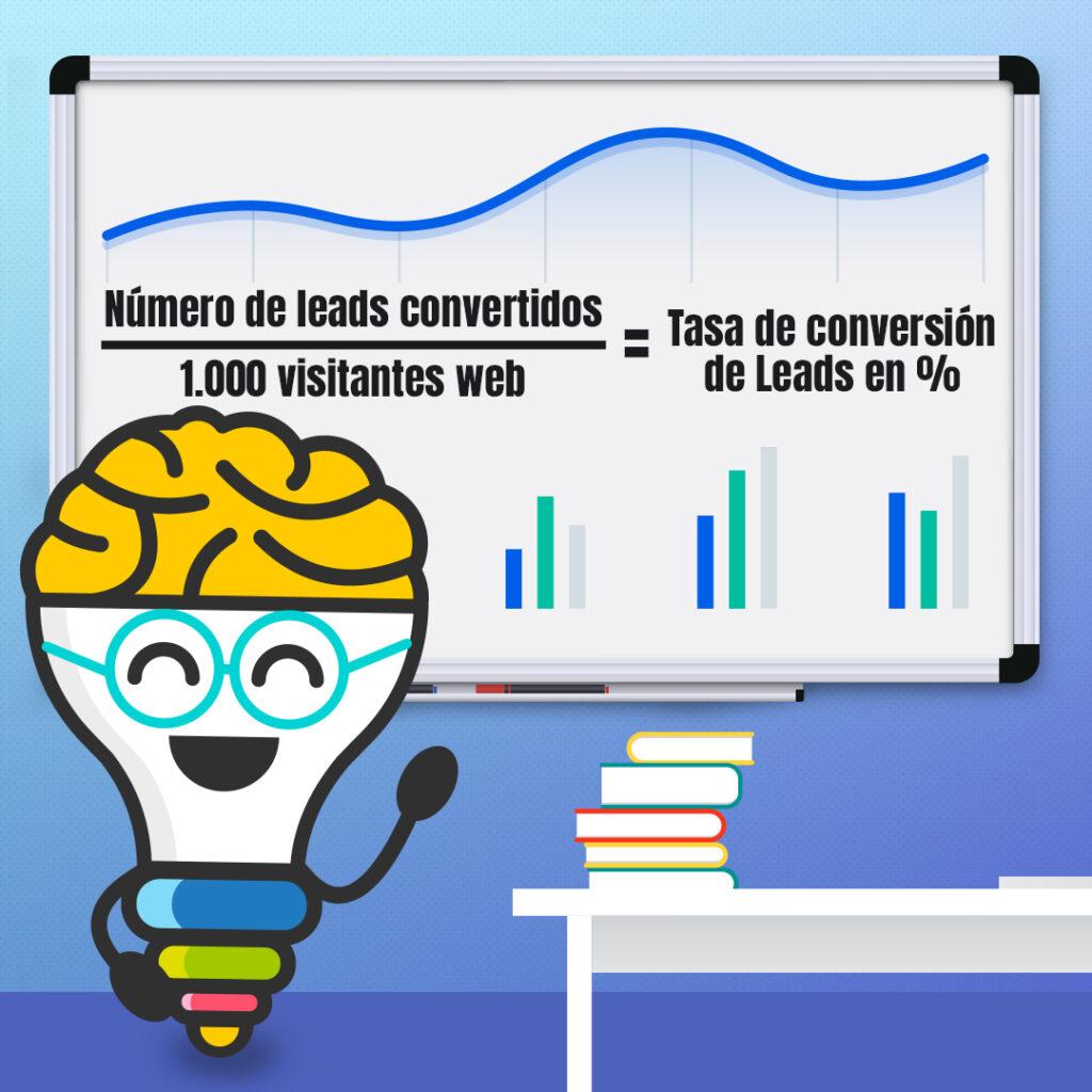 Fórmula para aplicar el CRO en tu negocio